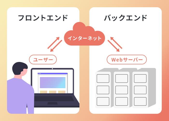 STEP4:実装-システム開発、コーディング